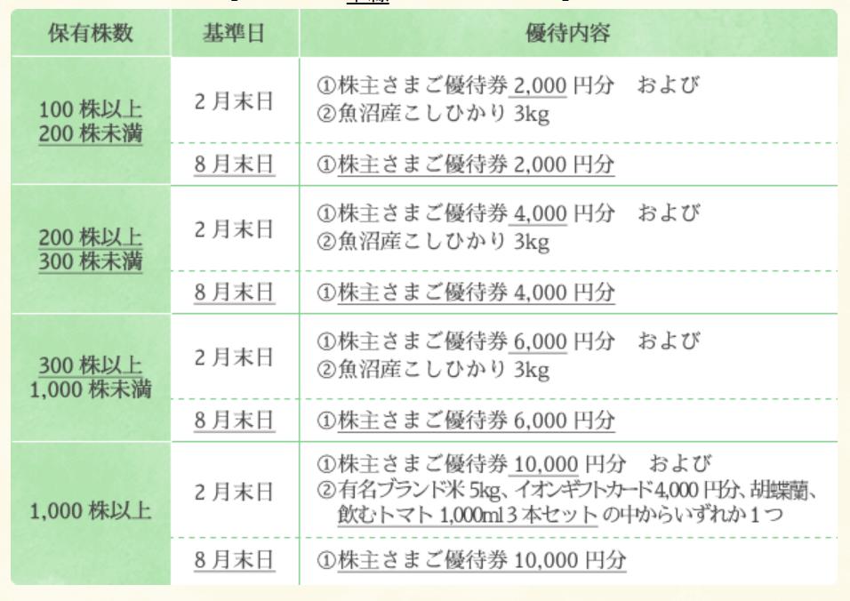 イオンファンタジー株主優待詳細