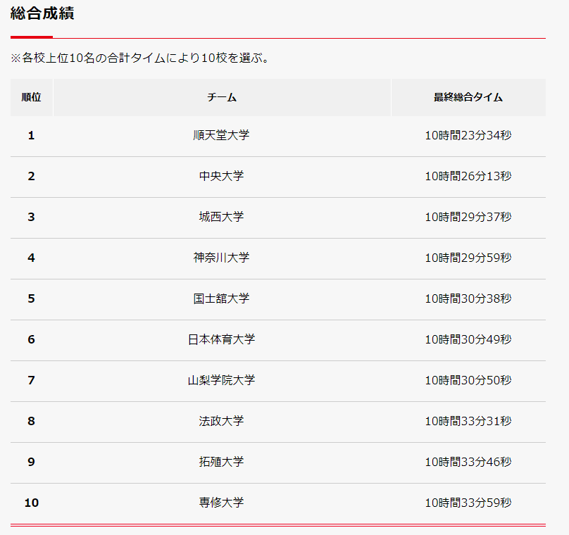 2021箱根駅伝予選会結果